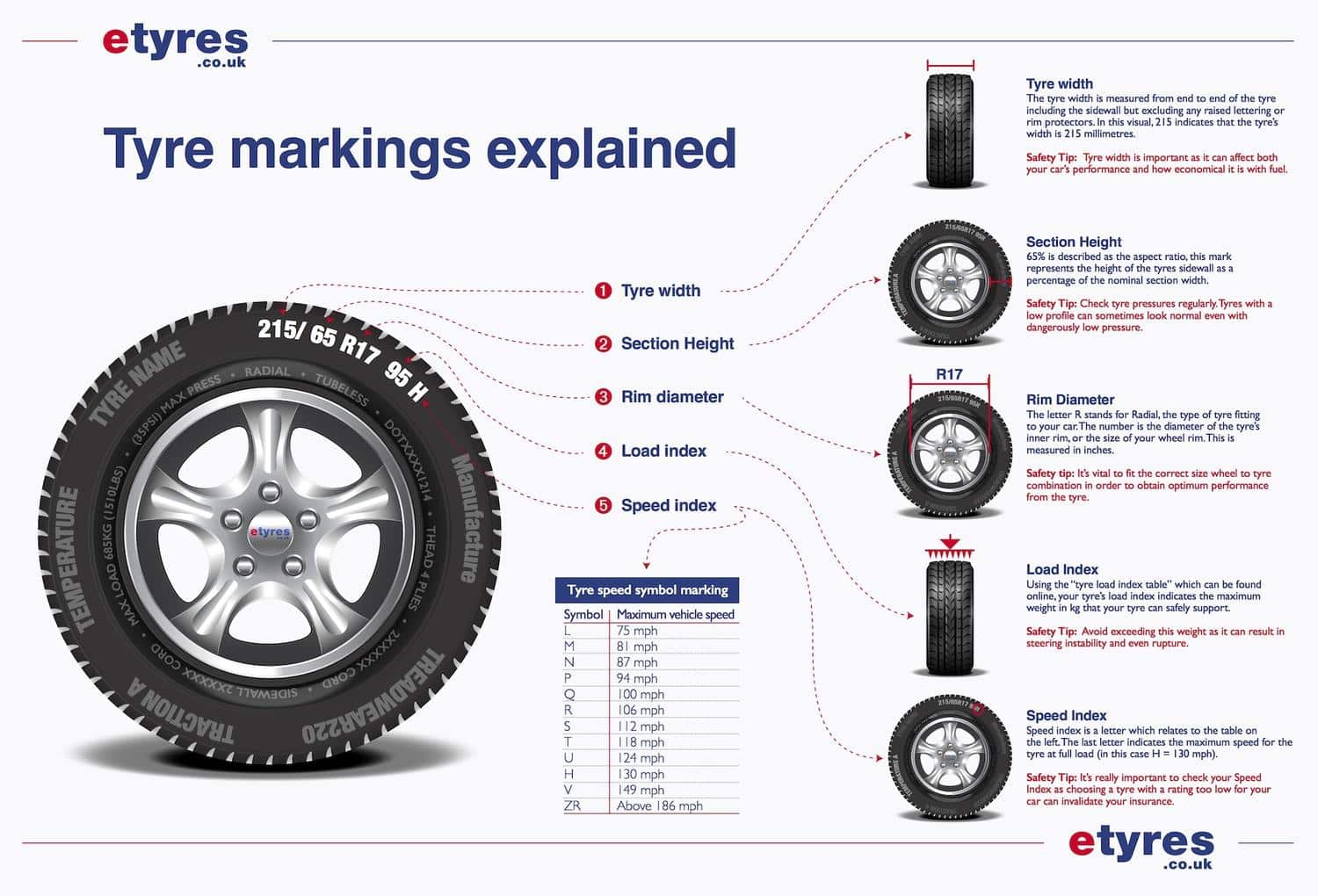Tyre Markings Explained Tyre Glossary The Car Expert