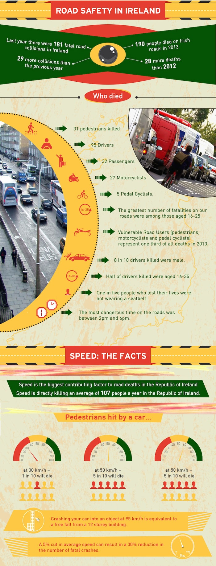 Road accident infographic - Part 2