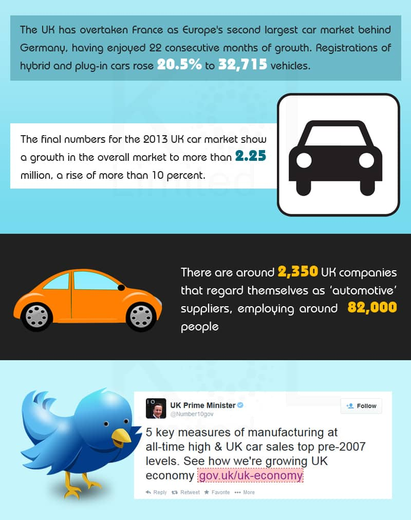 UK automotive industry facts and figures 2