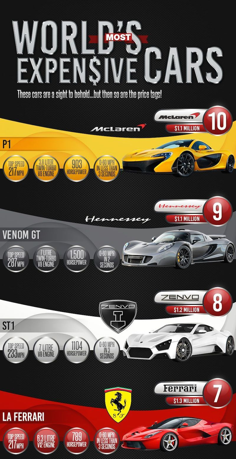 World's most expensive cars - Infographic Part 1