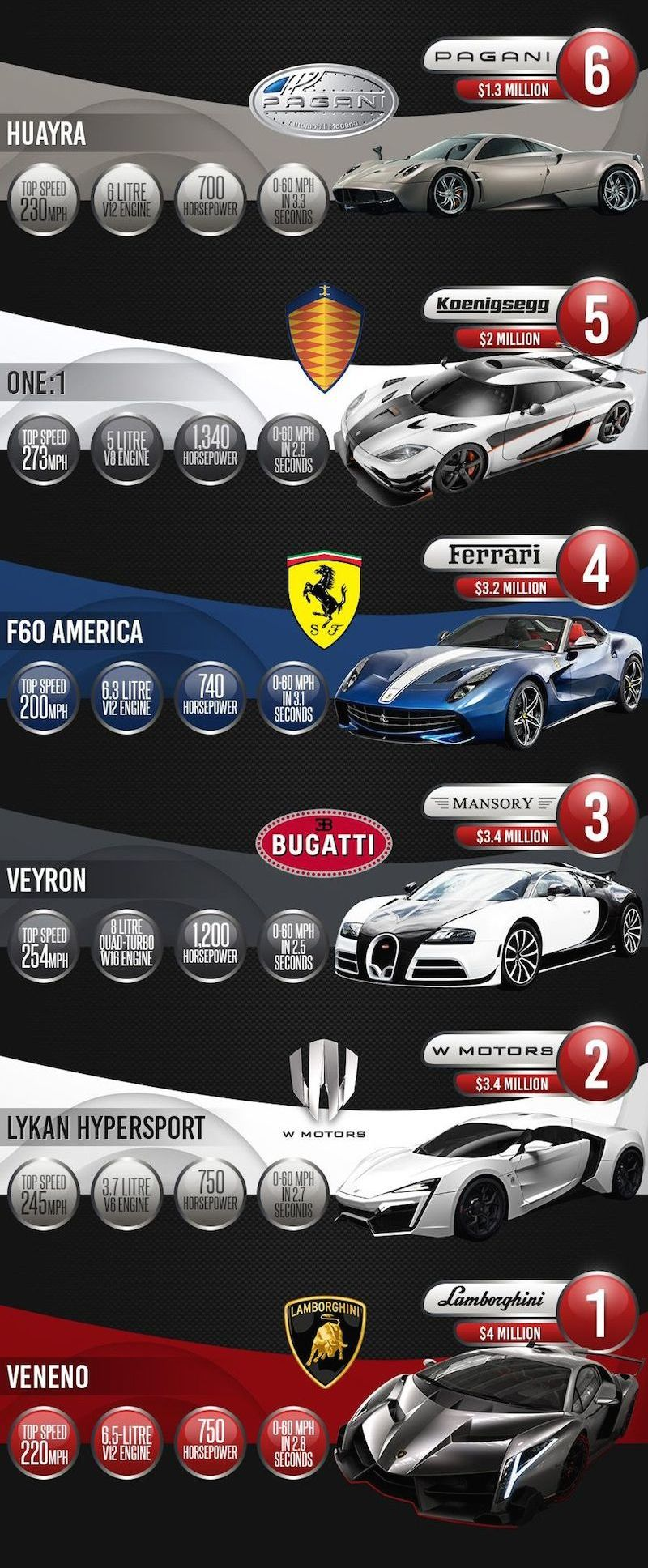 World's most expensive cars - Infographic Part 2