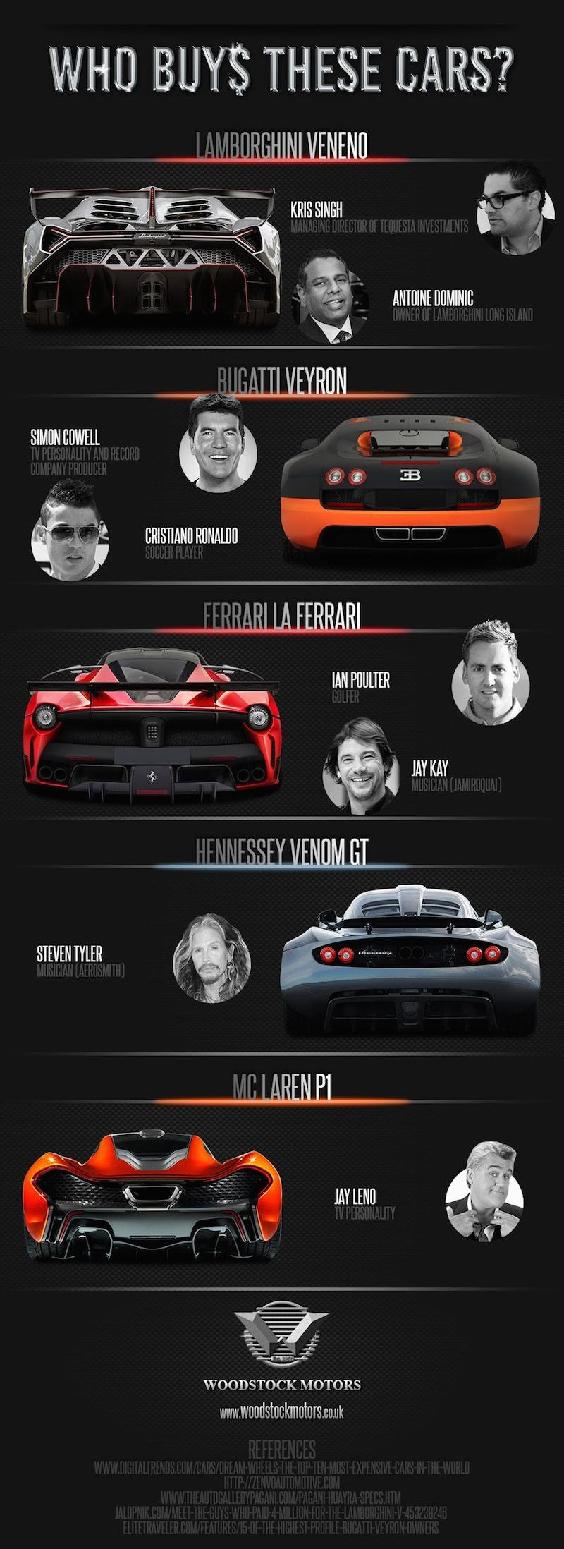 World's most expensive cars - Infographic Part 3