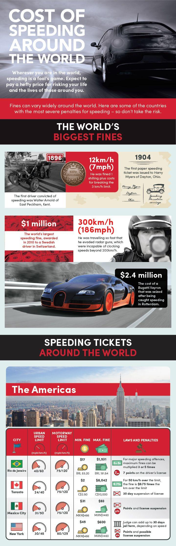 The cost of speeding around the world 1
