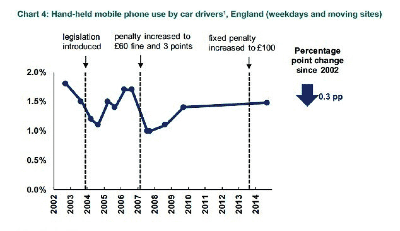 mobile phones and driving is the law doing enough tce mobile phone usage while driving the car expert