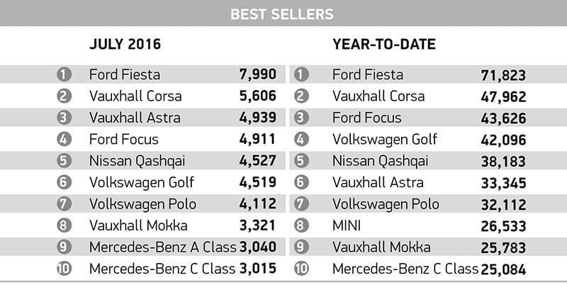 1608_SMMT_Top_Sellers
