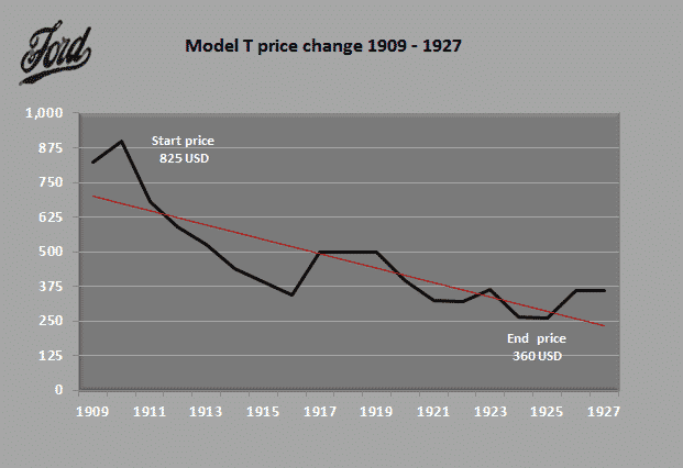 Ford Model T price change over production