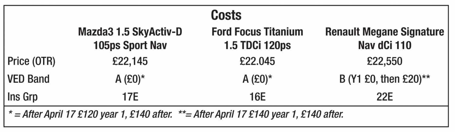 Mazda3 Costs table