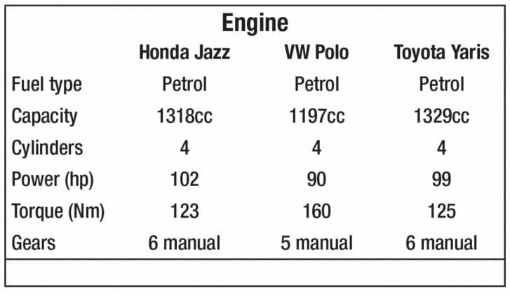 Honda Jazz vs Volkswagen Polo vs Toyota Yaris –engine