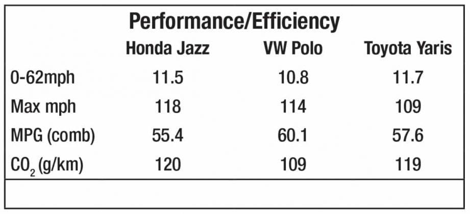 Honda Jazz vs Volkswagen Polo vs Toyota Yaris –performance