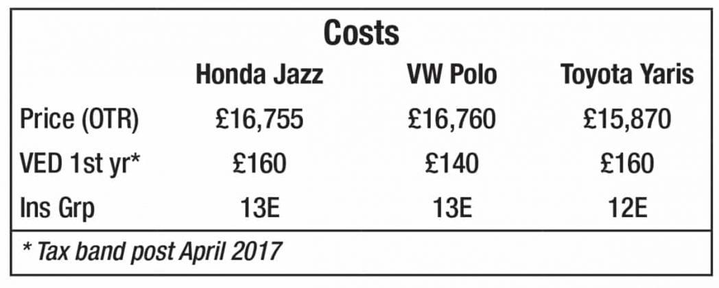 Honda Jazz vs Volkswagen Polo vs Toyota Yaris –costs