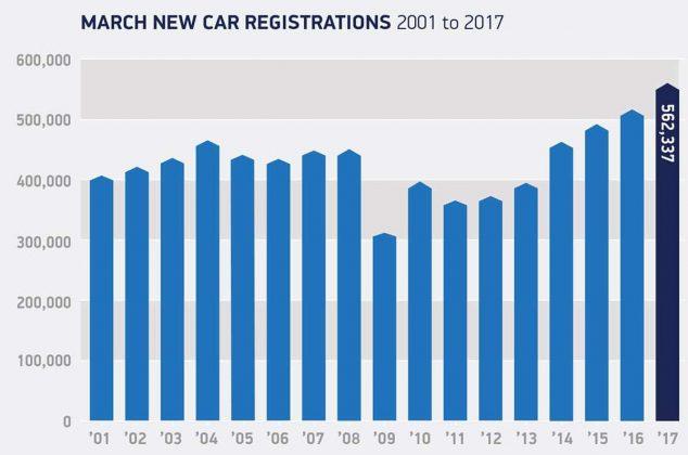 17 years car sales