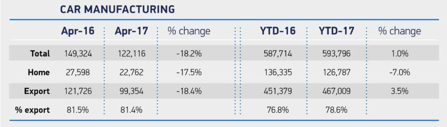 UK car production plummets in April (The Car Expert)
