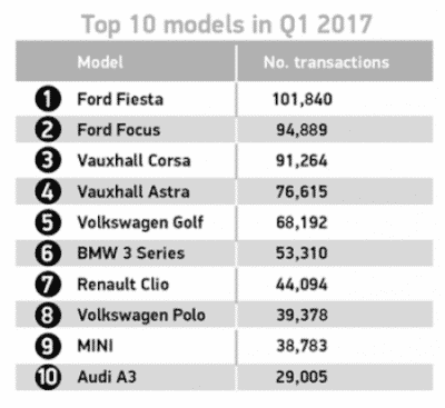 Top-selling used car models Q1 2017 (The Car Expert)