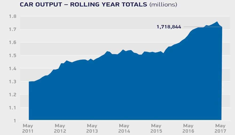 May 2017: graph of rolling year totals