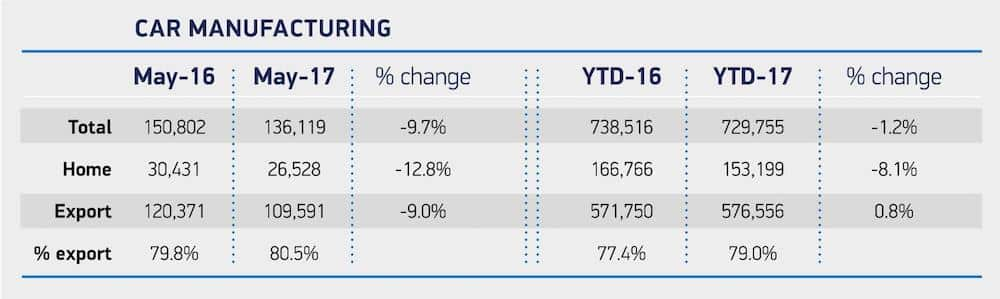 Table showing overview of car manufacturing in May