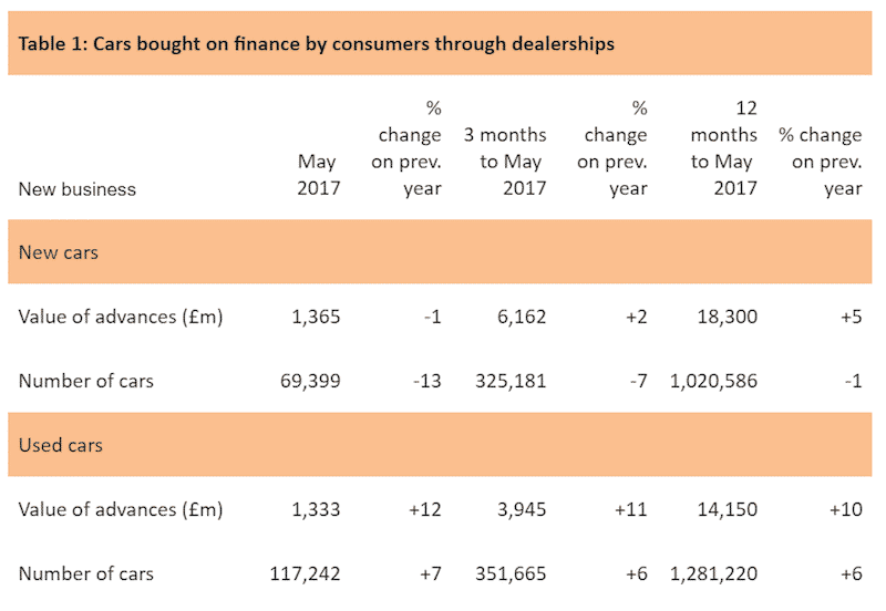 FLA car finance figures, May 2017