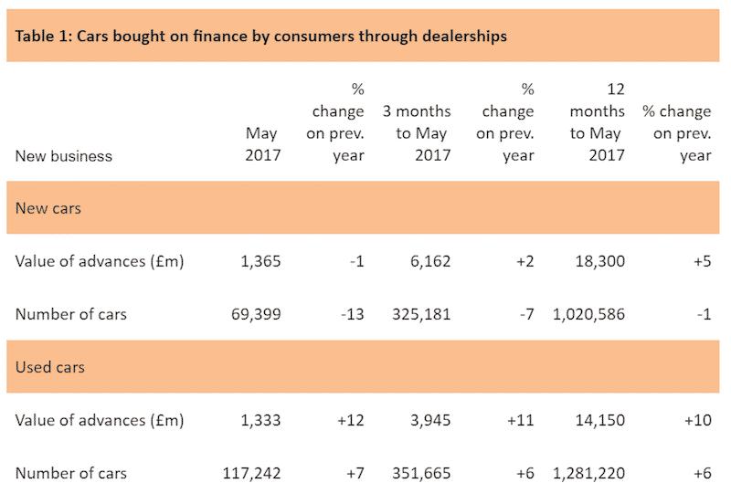 FLA car finance figures, May 2017