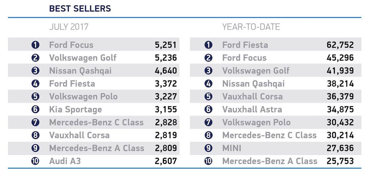 Ten best-selling cars in the UK, July 2017