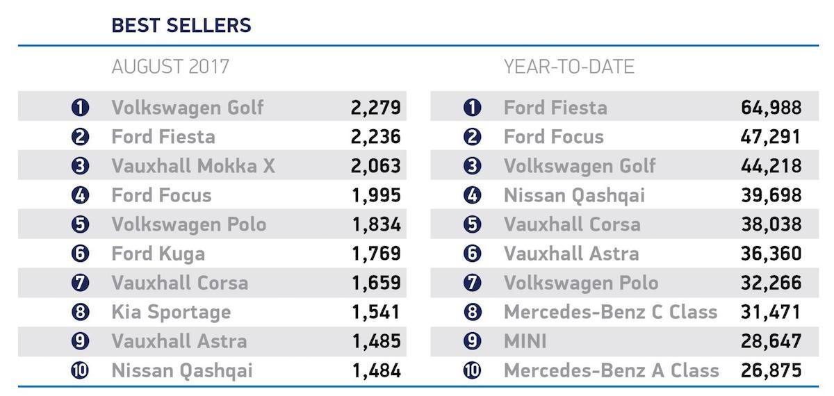 Top ten new car models, August 2017