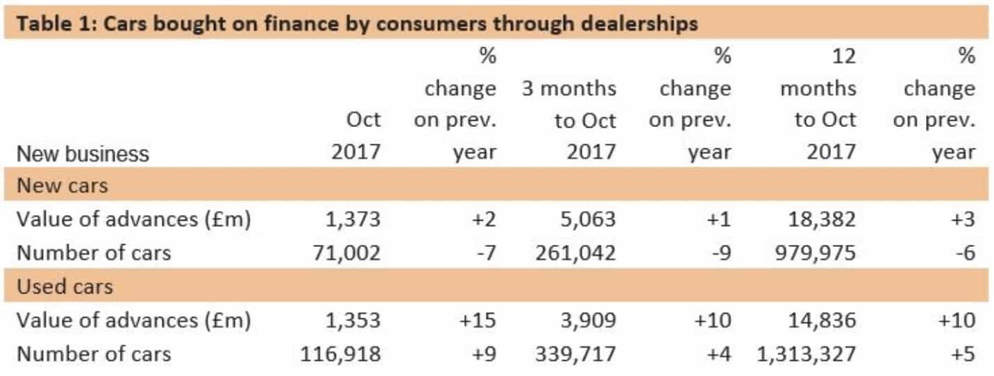 October 2017 car finance data