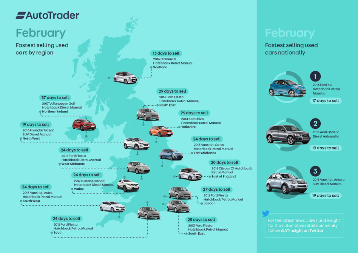 Fastest selling cars in February 2018 according to Auto Trader
