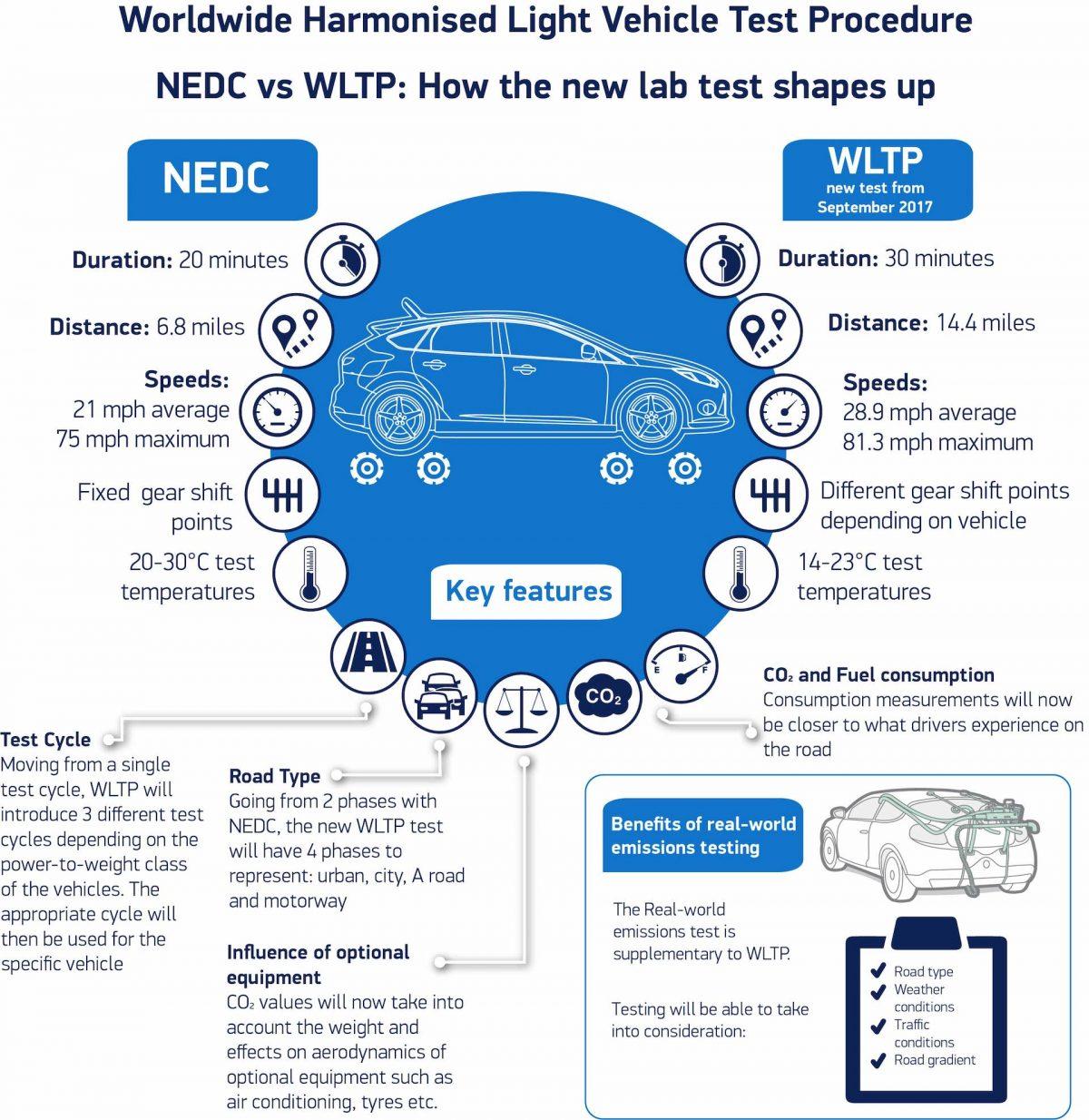 WLTP vs NEDC emissions testing