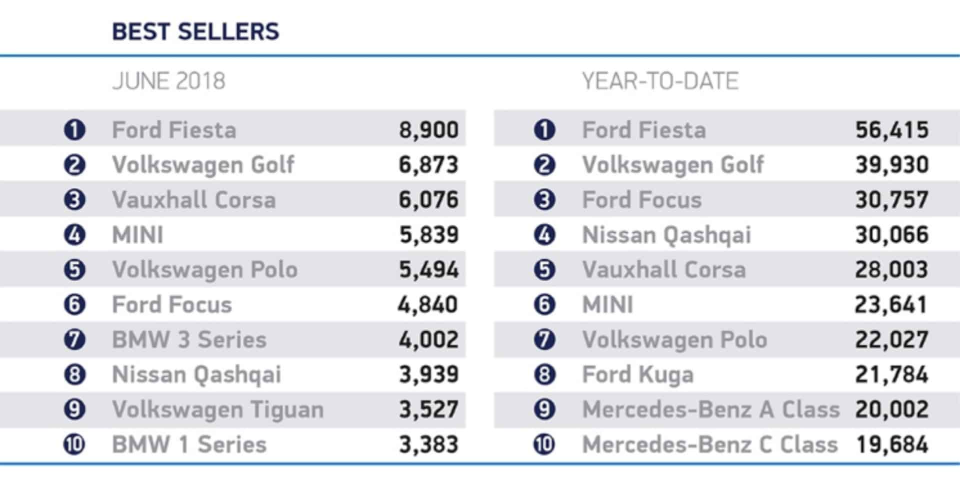 SMMT top Ten June The Car Expert