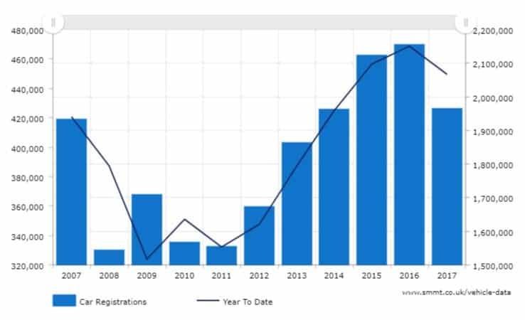 September new car registration data 2007 - 2017