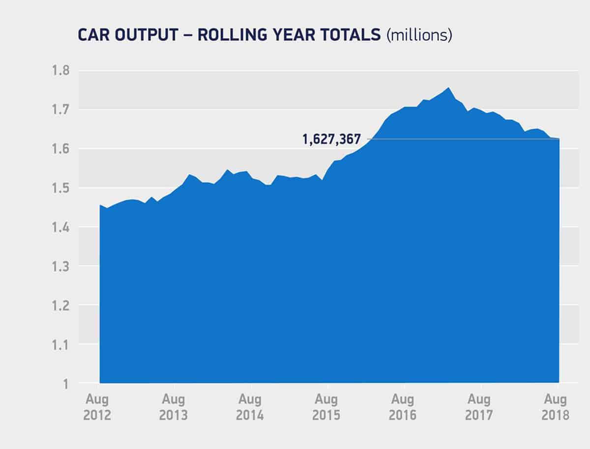 Car output August 2018 The Car Expert