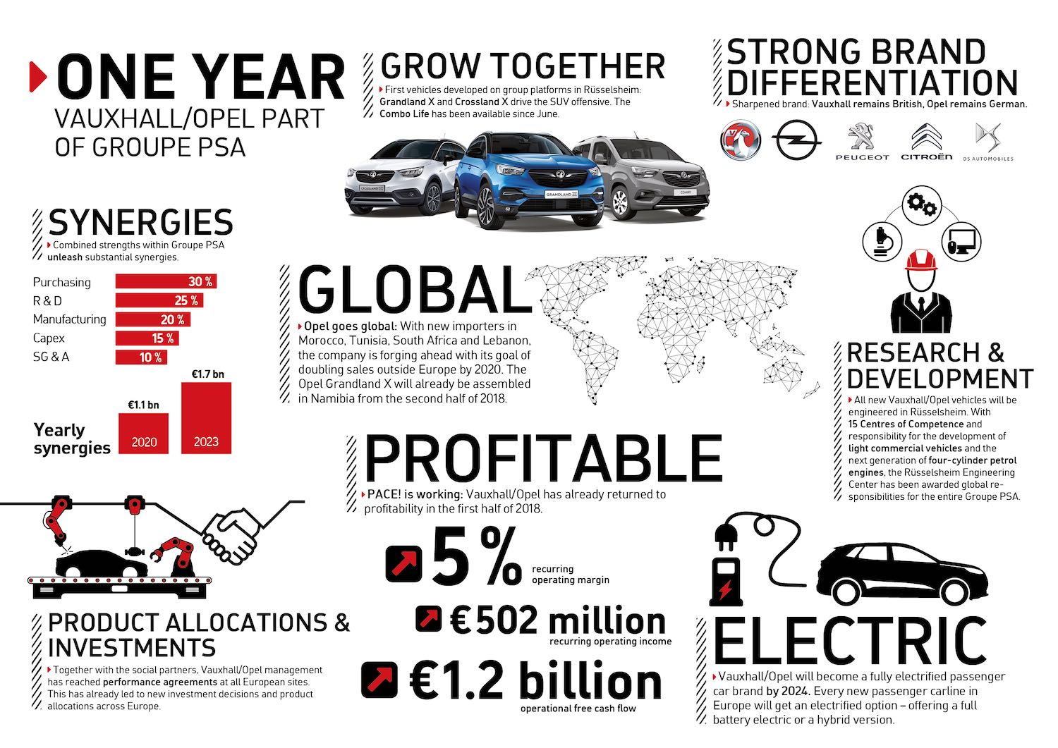 Vauxhall under PSA - one year on