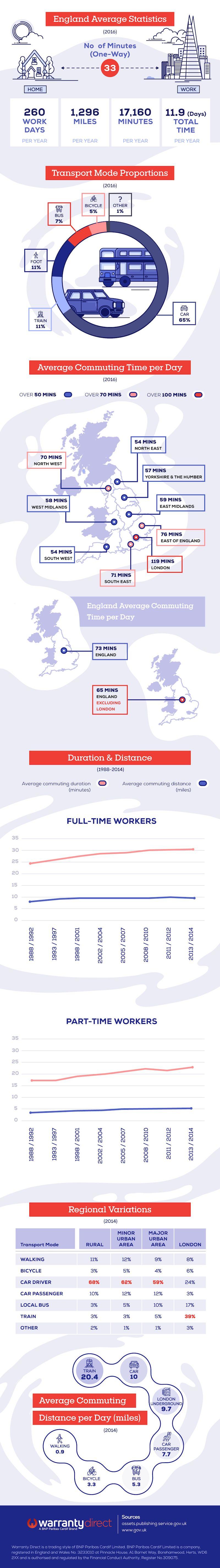 Breaking down the UK commute - Warranty Dorect