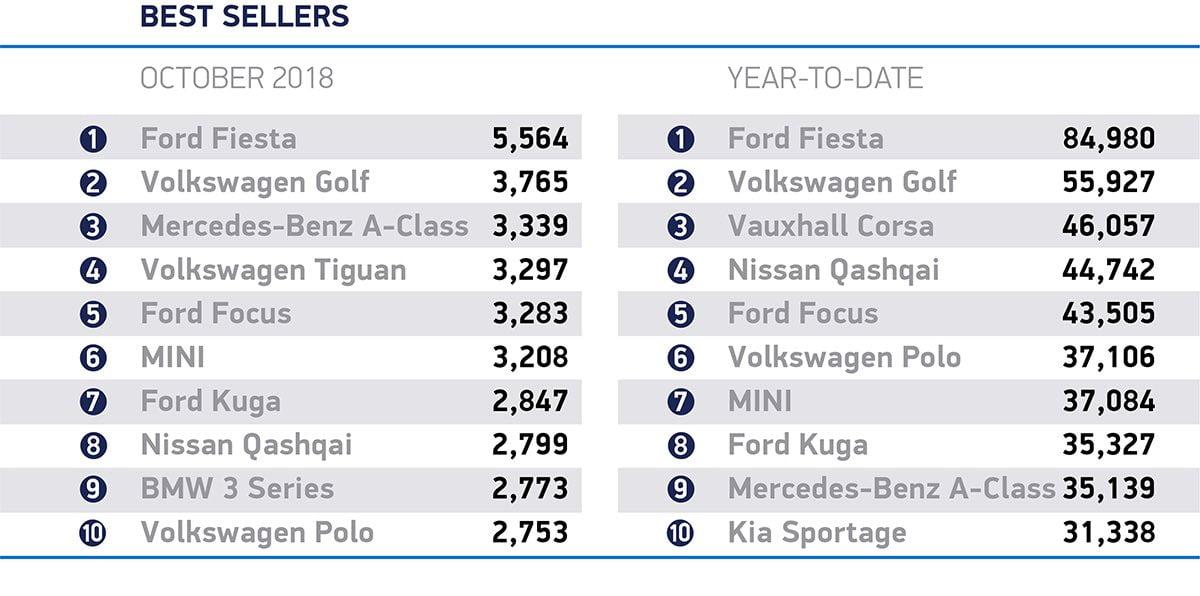 Top ten new car registrations October 2018