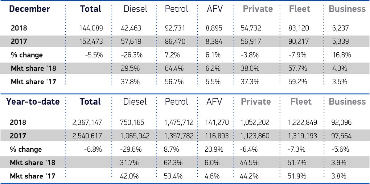 December 2018 new car sales