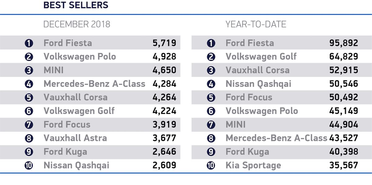 December 2018 best-selling cars