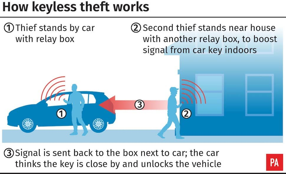 Keyless entry relay theft | The Car Expert