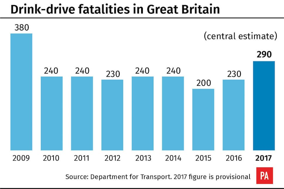 Drink-drive fatalities in GB, 2009-2017