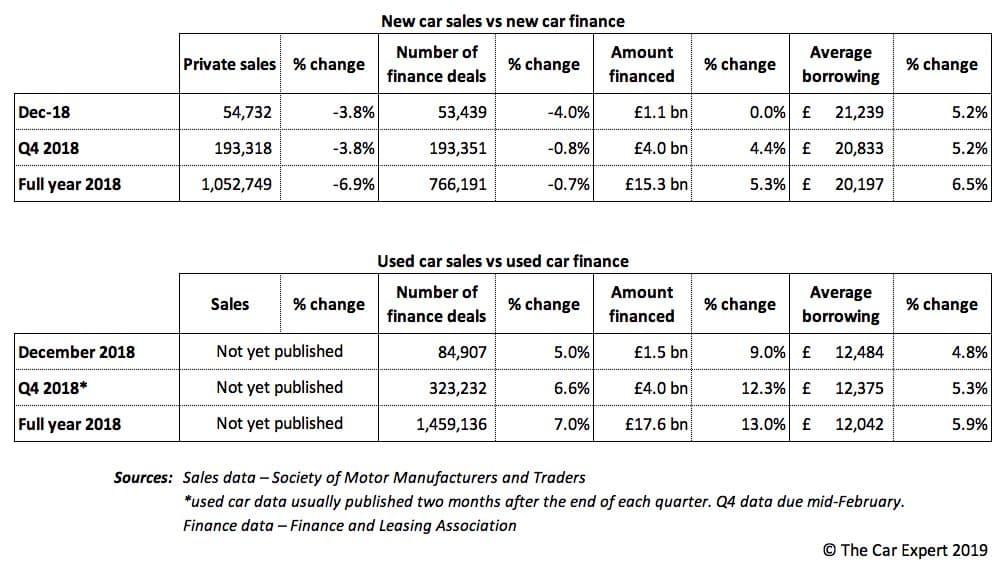 Sales vs finance data, full-year 2018