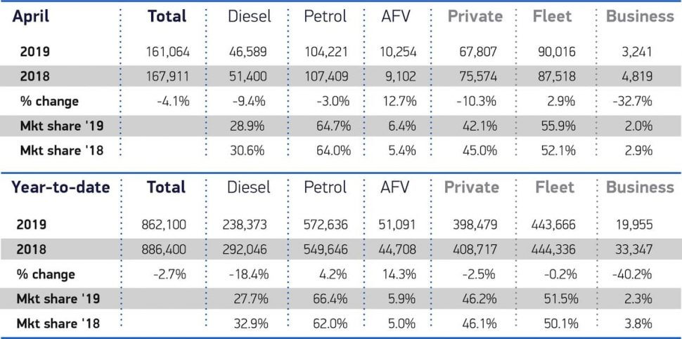 April 2019 private new car sales   and fleet new car registrations