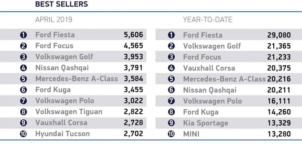 New car sales for April 2019 - ten best-selling cars