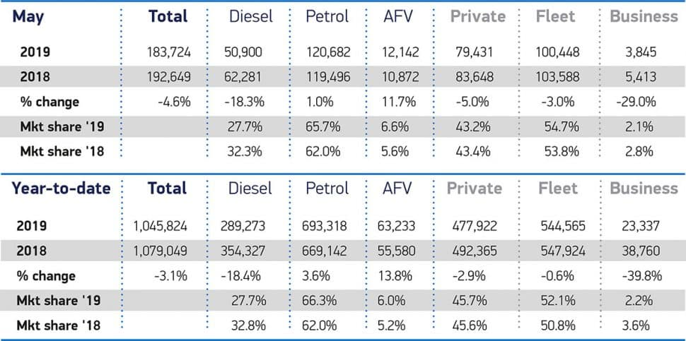 Car sales continue to slide in May 1