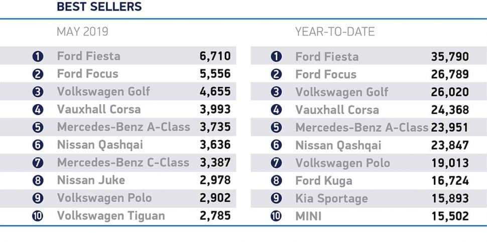 Car sales continue to slide in May 2