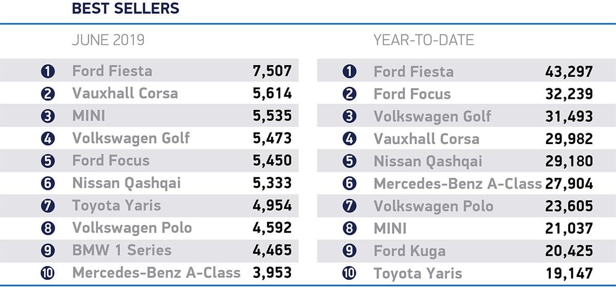 New car sales down 5% in June 2