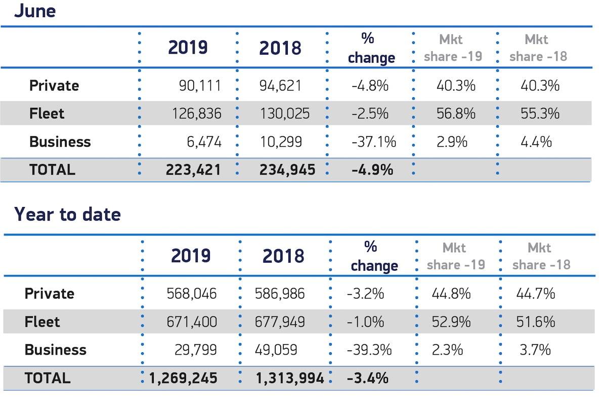 New car sales down 5% in June 1