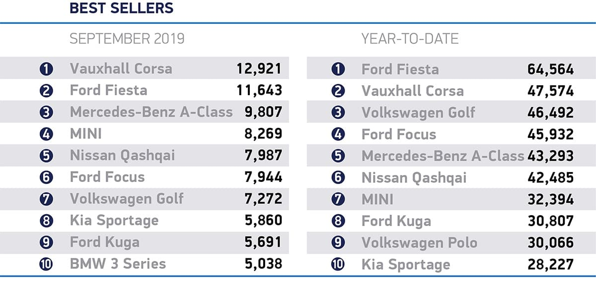 Vauxhall Corsa tops the sales charts in September 3