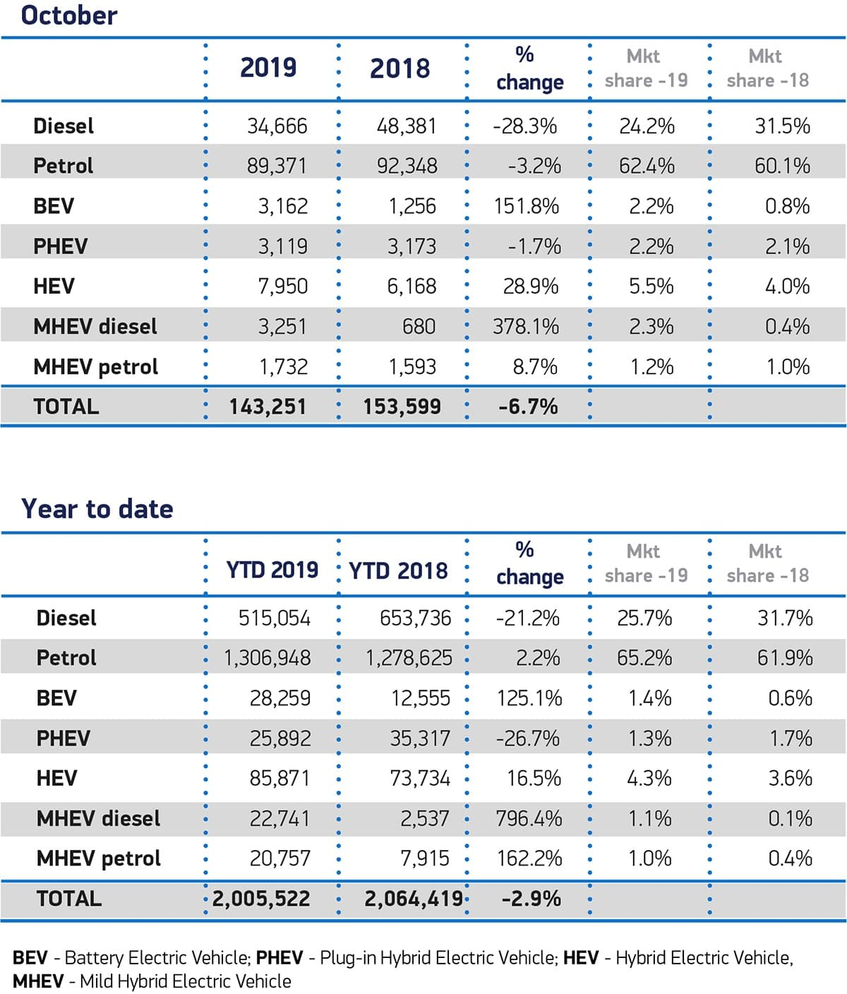 New car registrations by fuel source, October 2019 | The Car Expert