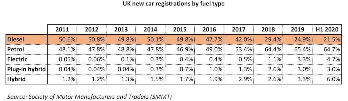 Diesel car sales, 2011 - 2020