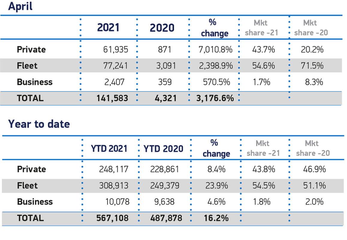 April 2021 car sales figures